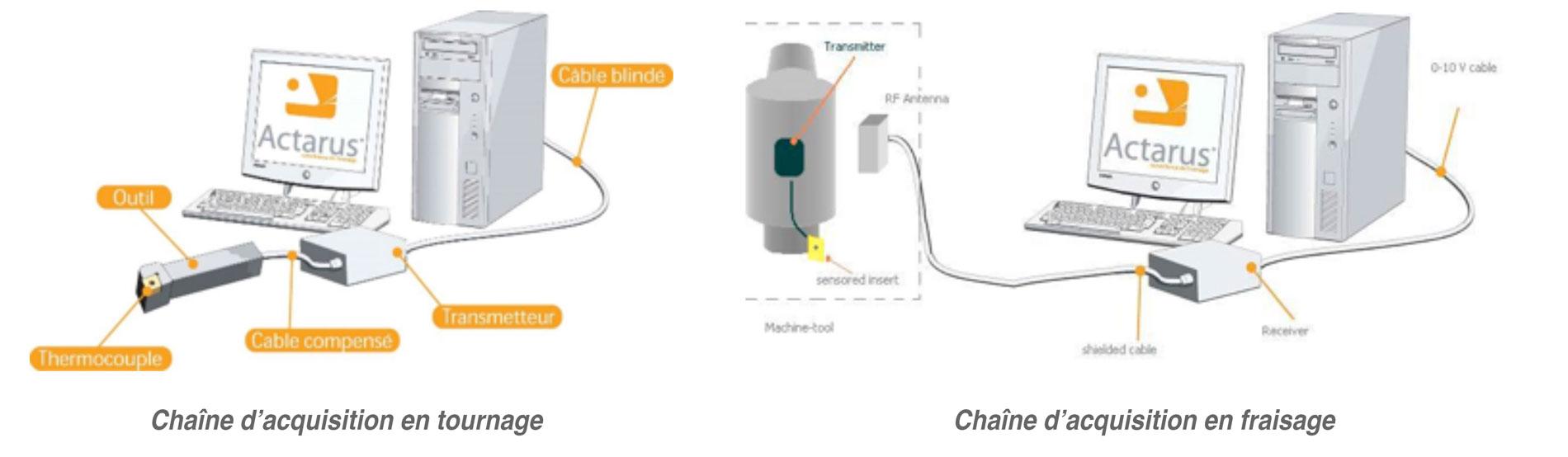 chaine_acquisition